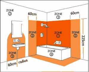 badkamerverlichting IP-eisen